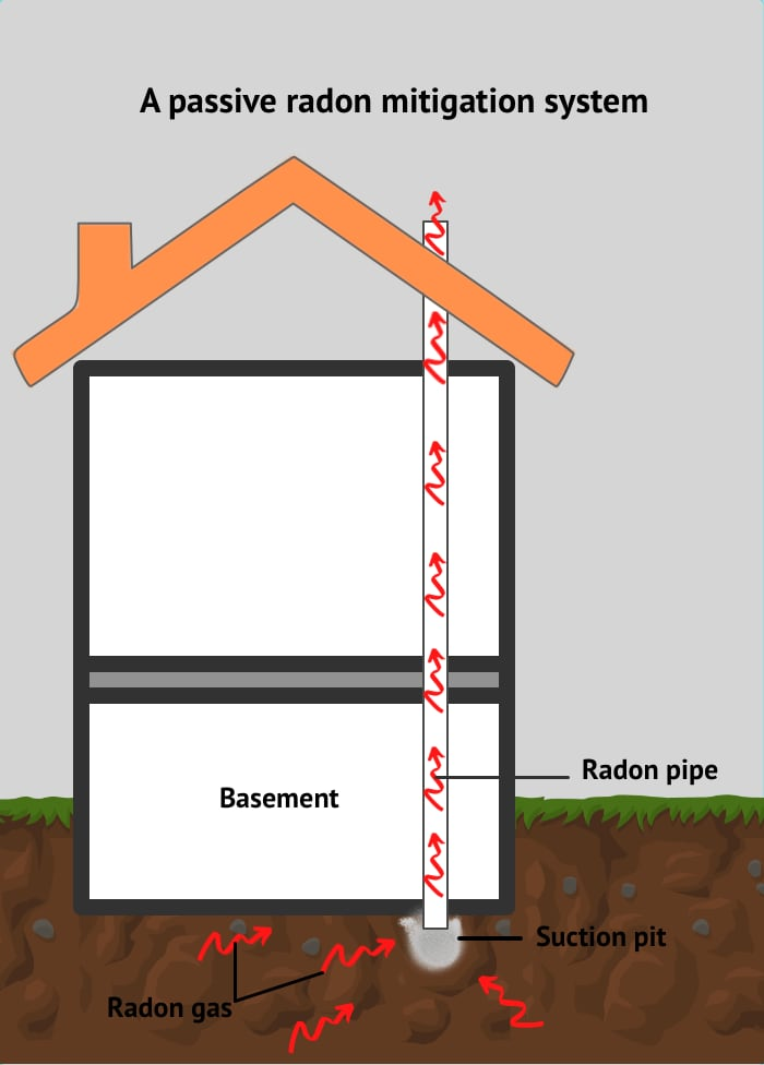 Illustration of working of a passive mitigation system