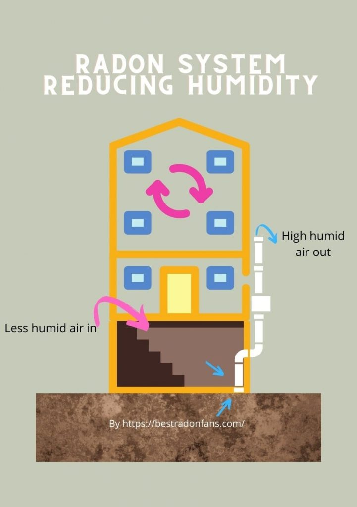 Diagram of how a radon system reduces humidity