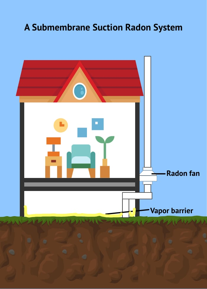 working of Sub-membrane suction radon system for crawl spaces