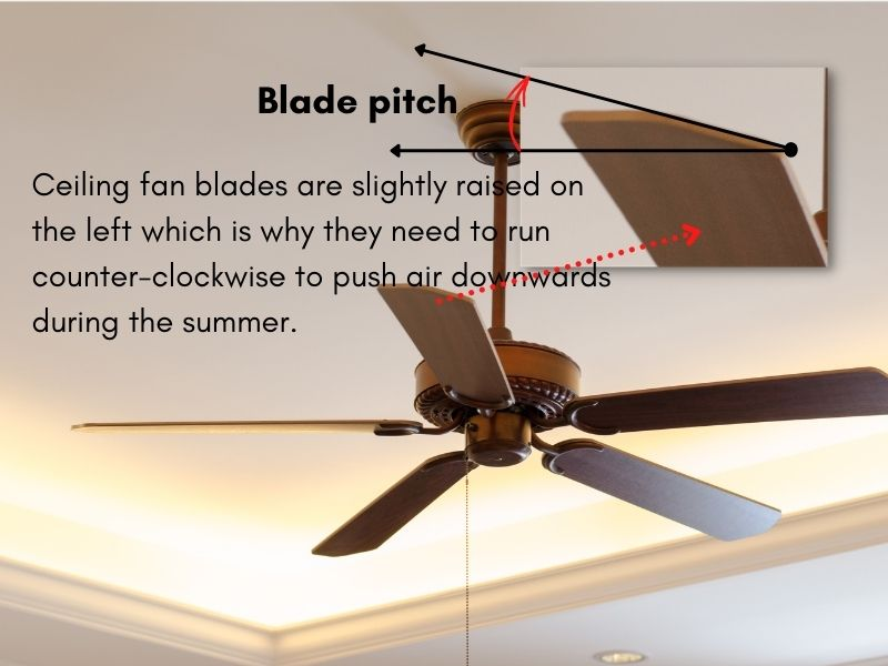 A picture showing the blade pitch of a ceiling fan blade