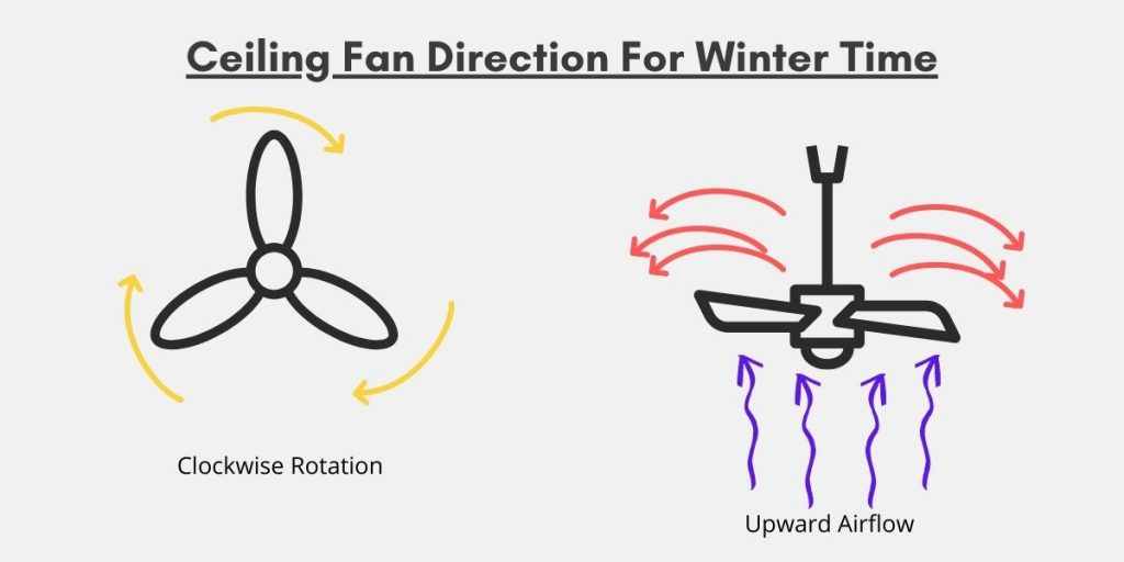 ceiling fan clockwise rotation for winter