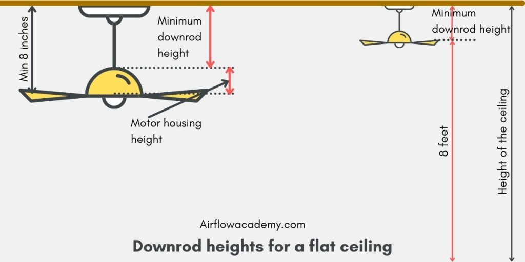 downrod length for ceiling fans on flat ceiling